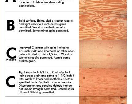 Tips Simpel Menggunakan Plywood