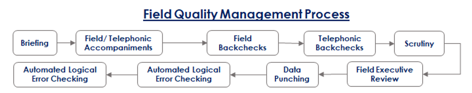 COENSUS Field Quality Management Process