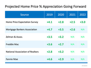 Home Price Appreciation Forecast as of July 2019