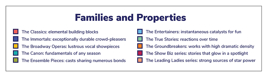 New-Families-and-Properties.png