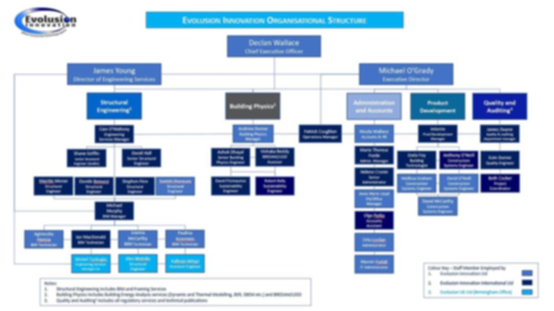 Org Structure Mar 2020.JPG