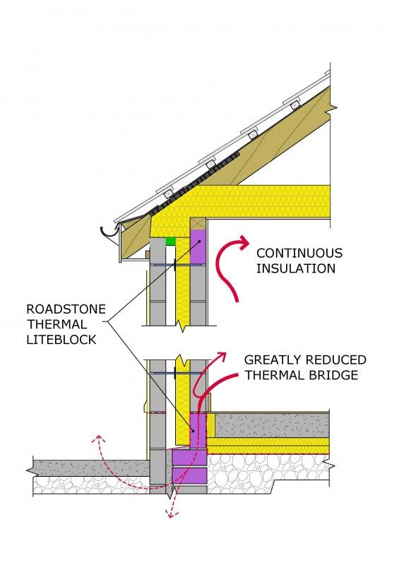 Reduced Thermal Bridging