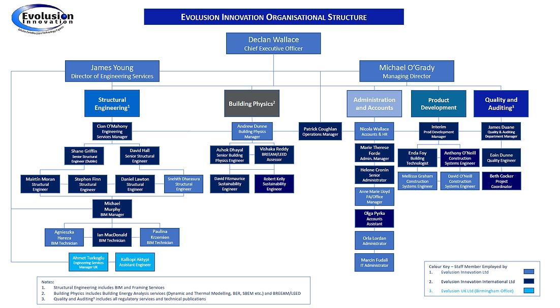 Organisational Structure September 2020.