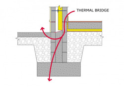 Floor and External Wall Junction