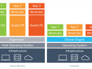 Are containers killing virtualization?
