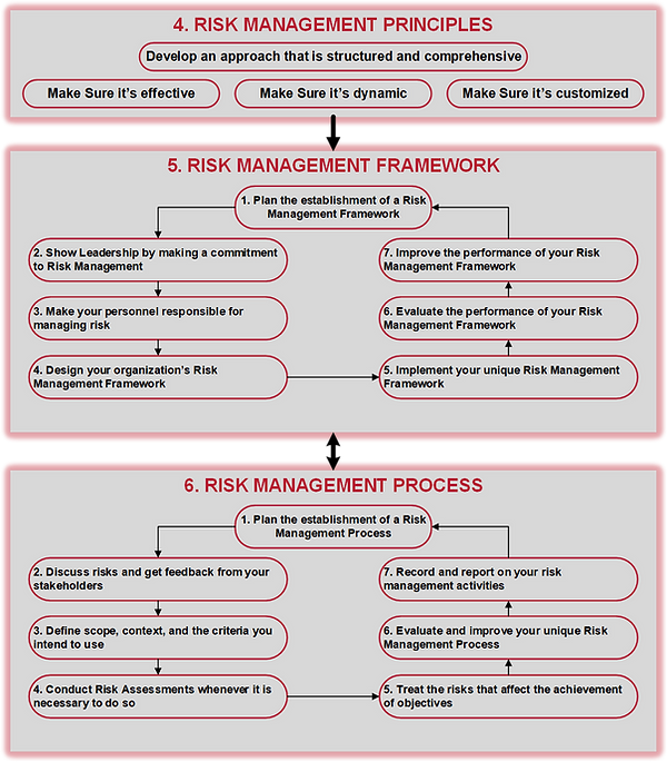 ISO 31000 Risk Management Program.png