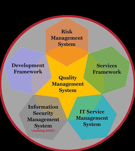 FPG Apex OPG IMS Framework Summary Diagram