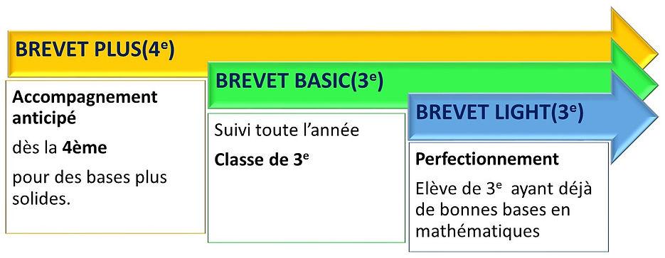 Pack BREVET 2019. Tarif réduit pour les candidats au brevet. Cours particuliers, Ateliers, Stages, Brevet Blanc offert.