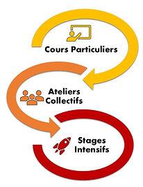Cours Particuliers, Ateliers, STAGES intensifs  De  MATHEMATIQUES avec FATOUMATA OUOLOGUEM à LYON. TESTEZ GRATUITEMENT FORMATHS, Cours et Ateliers de mathématiques à Lyon.