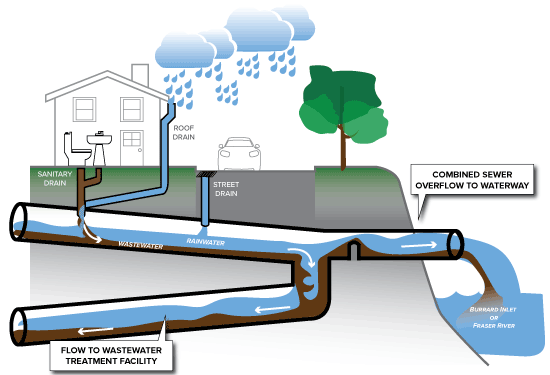 Legacy Sewer System.png