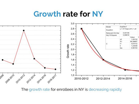 MLTC & Healthcare: Trends on growth for MLTC plans in New York