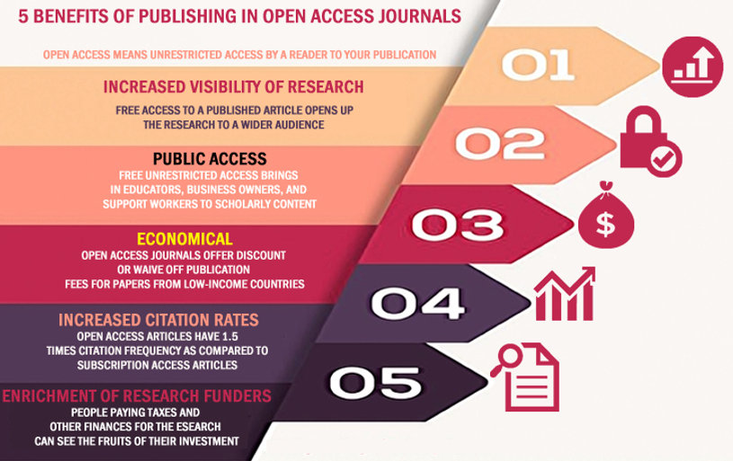 5-Benefits-of-Publishing-in-Open-Access-