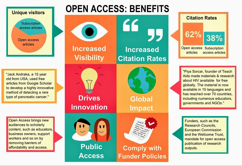 open-access-benefits-1024x703.png