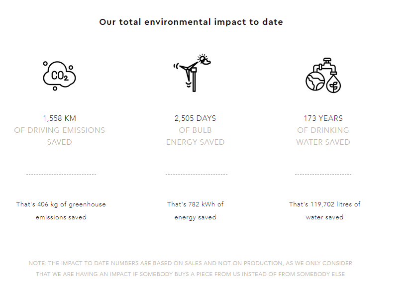 Trace Collective's total environmental impact to date