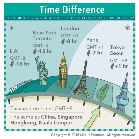 Time Difference
