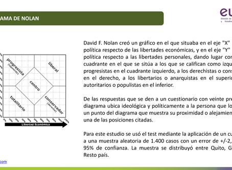 ¿Existe tendencia ideológica en Ecuador? Una aplicación del TEST DE NOLAN.