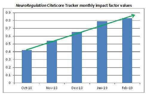 NeuroRegulation now has an impact factor! | ISNR | International