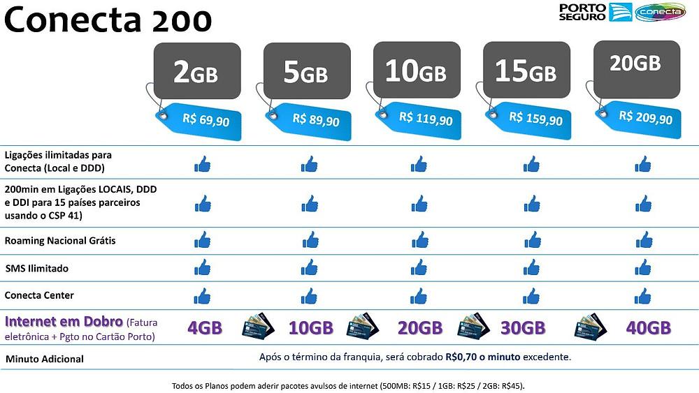 Conecta 200, Porto Conect, Telefonia Celular, melhor plano de celular, unionseg, corretora de seguros