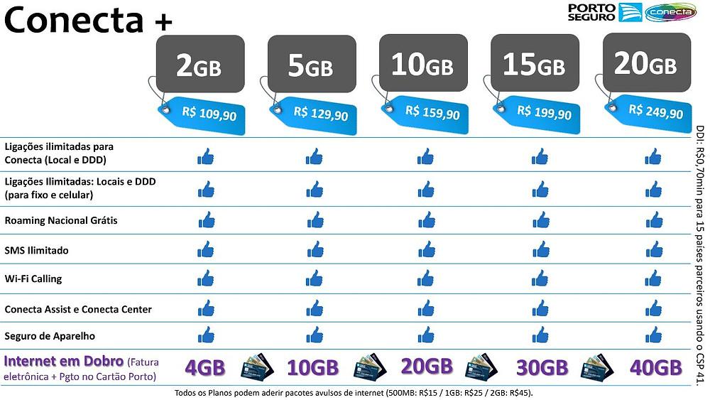 Conecta mais, Porto Conect, Telefonia Celular, melhor plano de celular, unionseg, corretora de seguros