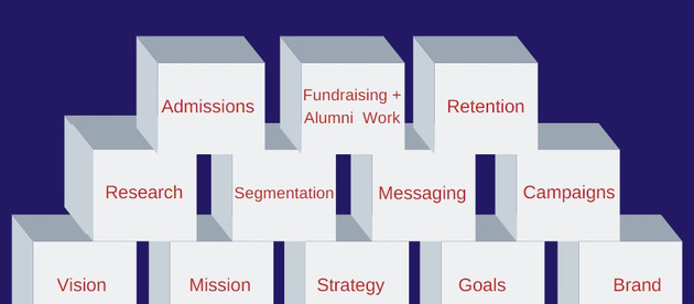 The Building Blocks of Strategic Education Marketing