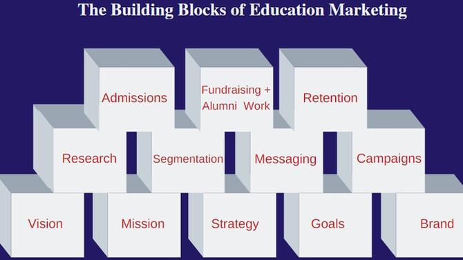 The Building Blocks of Strategic Education Marketing