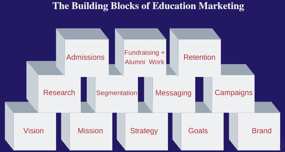 strategic building blocks of education marketing