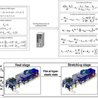 Modeling the thermoforming process of films