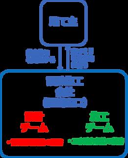 4-5_設計施工一括発注方式2.png