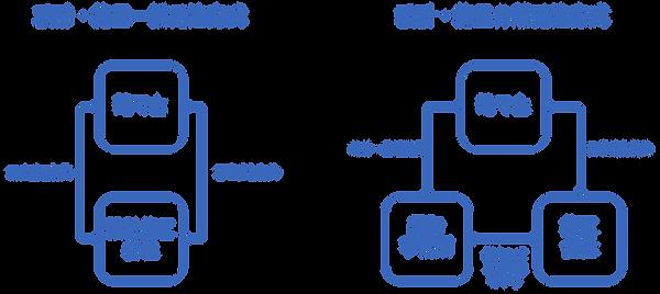 4-3_2つの発注方式.png