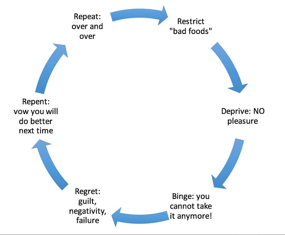 Binge eating cycle