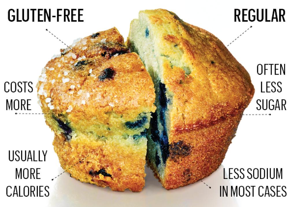 https://www.consumerreports.org/cro/magazine/2015/01/will-a-gluten-free-diet-really-make-you-healthier/index.htm