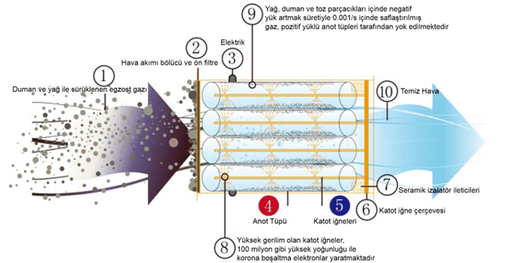 Elektrostatik Filtreler