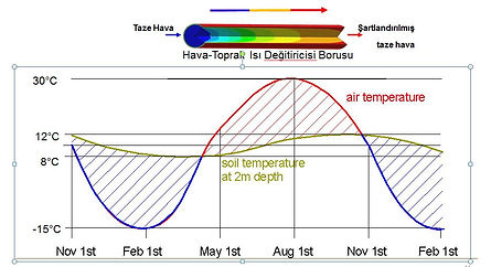 Toprak Sıcaklık Dağılımı