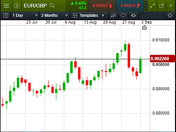 EURGBP daily chart example.PNG