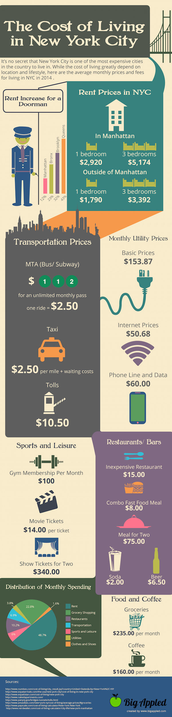 Cost of Living in NYC infographic