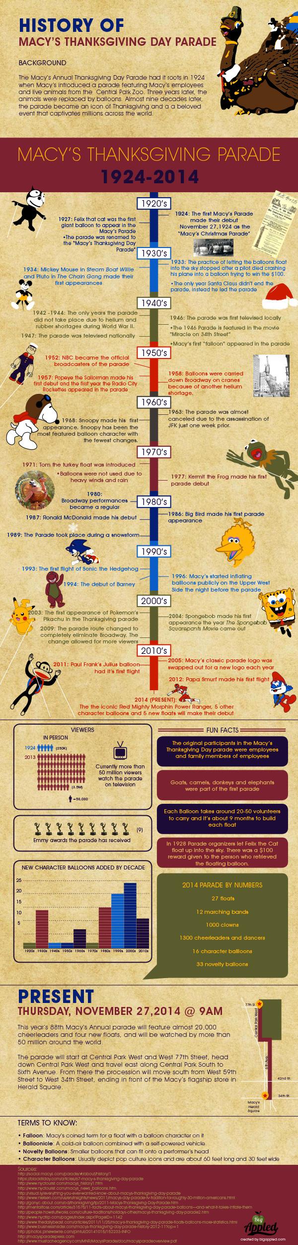 Macy's Infographic