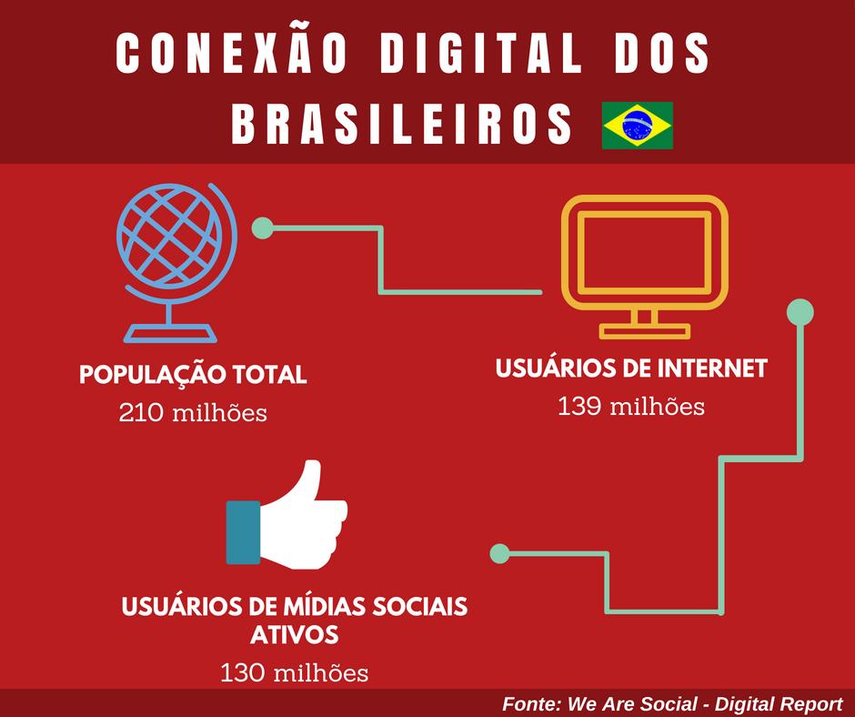 Relatório sobre a conexão digital da população mundial