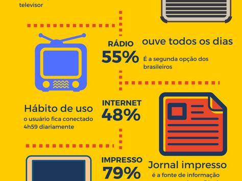 Tecnologia, TV e o consumo de mídia