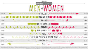Single+Men+vs+Women+Spending-02.jpg