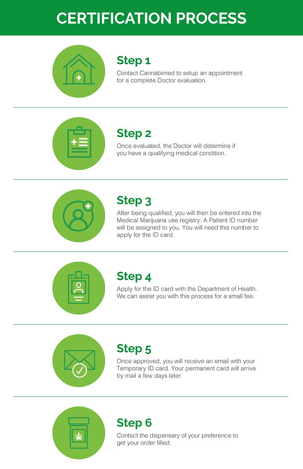 Certification-Process-Infographic-01.jpg