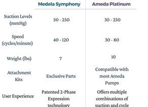 Comparing Medela Symphony and Ameda Platinum Hospital Grade Breastpumps