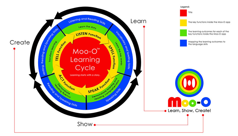 Moo-O Learning Cycle (English).jpg