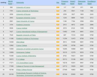 Η κατάταξη των Πανεπιστημίων Κύπρου