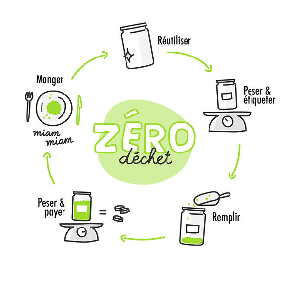 Le concept - C'green, votre épicerie zéro déchet.
