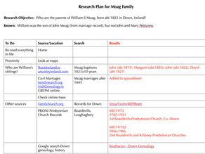 Creating a Research Plan for John Moag