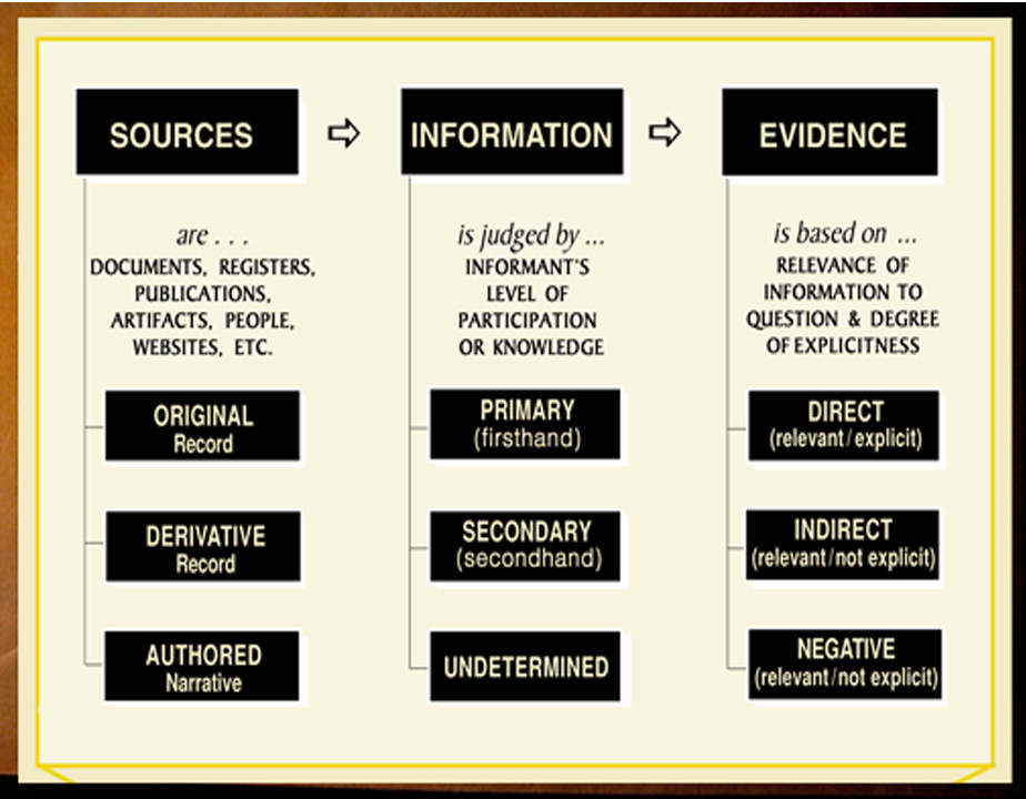 "Elizabeth Shown Mills, ""QuickLesson 17: The Evidence Analysis Process Model,"" Evidence Explained: Historical Analysis, Citation & Source Usage (https://www.evidenceexplained.com/content/quicklesson-17-evidence-analysis-process-map : 24 Jan 2021)."