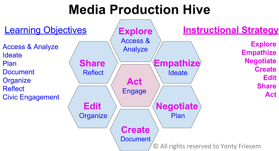 digital empathy media production hive
