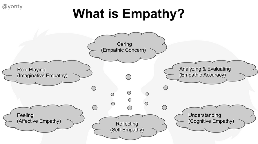 What Is Digital Empathy?