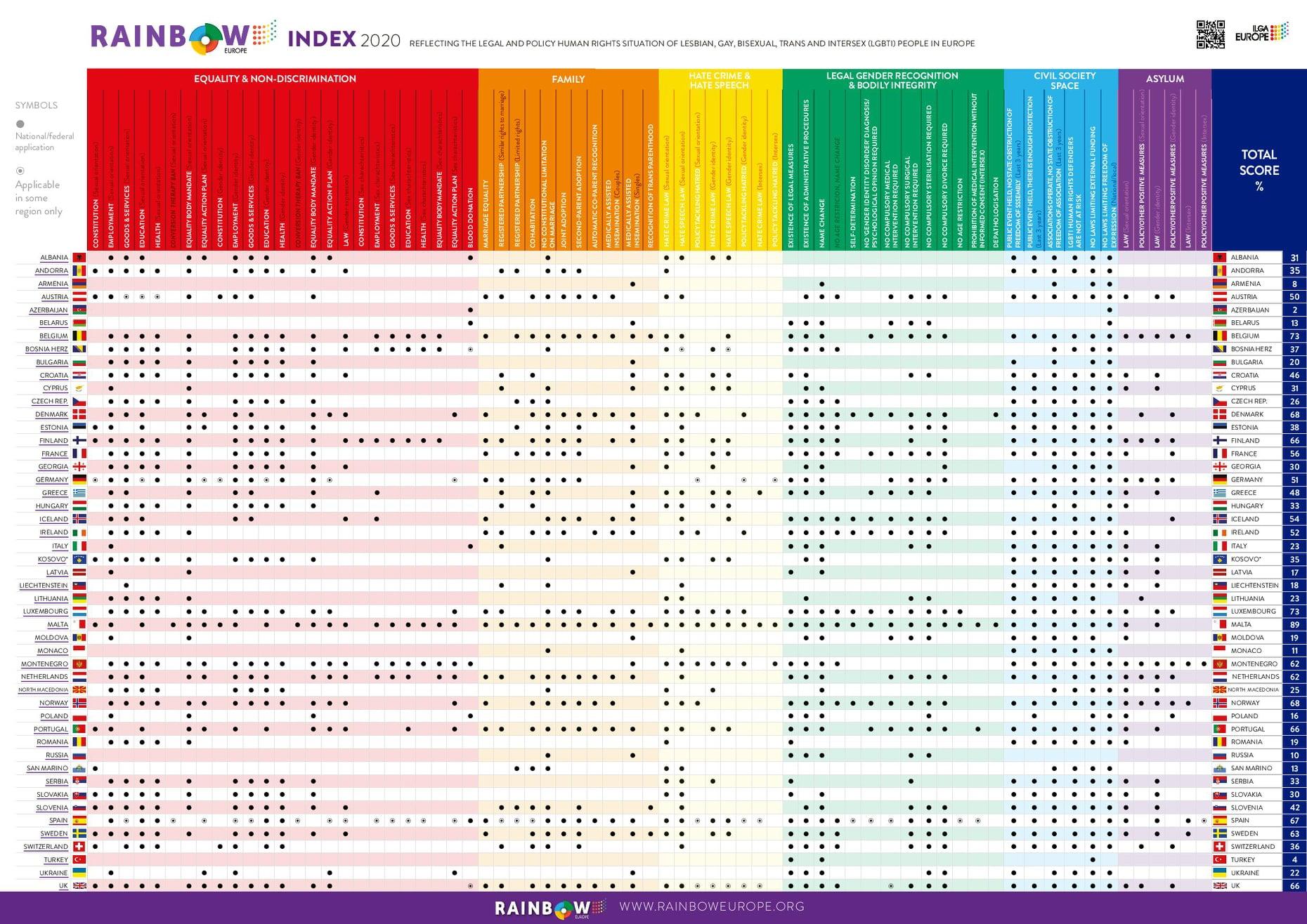 ILGA-EUROPE Rainbow Map