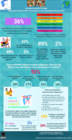 FRA LGBT Report 2019_Greece